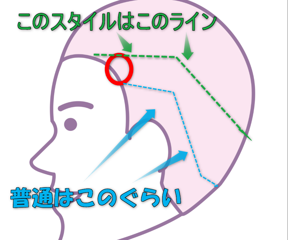 男性のヘアスタイルを説明するイラスト